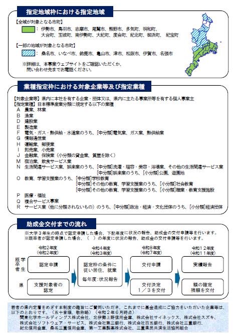 <申込〆切 令和3年1月29日>三重県学生奨学金返還支援事業助成金の令和2年度の募集を開始しました!_写真2